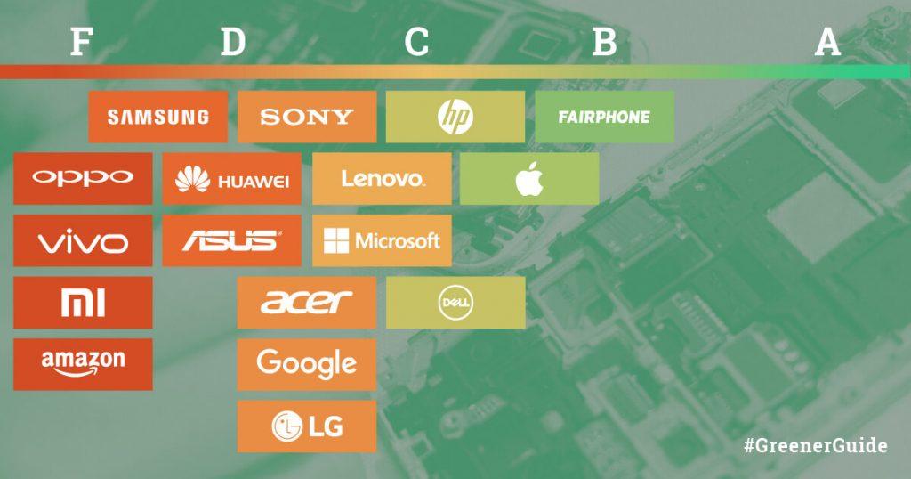 Greenpeace: Guía de la Electrónica Verde (en ingles)